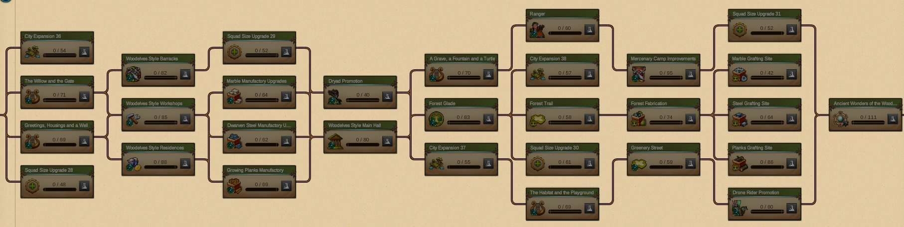 Elvenar Woodelves - Planning Research