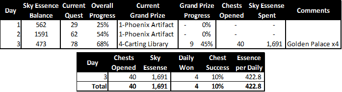 Evolution of the Phoenix - 2019 Event