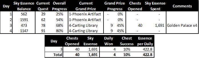 Evolution of the Phoenix - 2019 Event