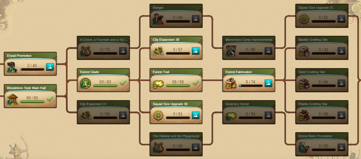 Woodelves - Day 14 [43%]