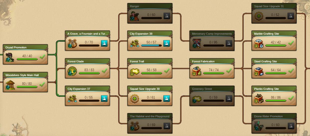 Woodelves - Day 21 [63%]