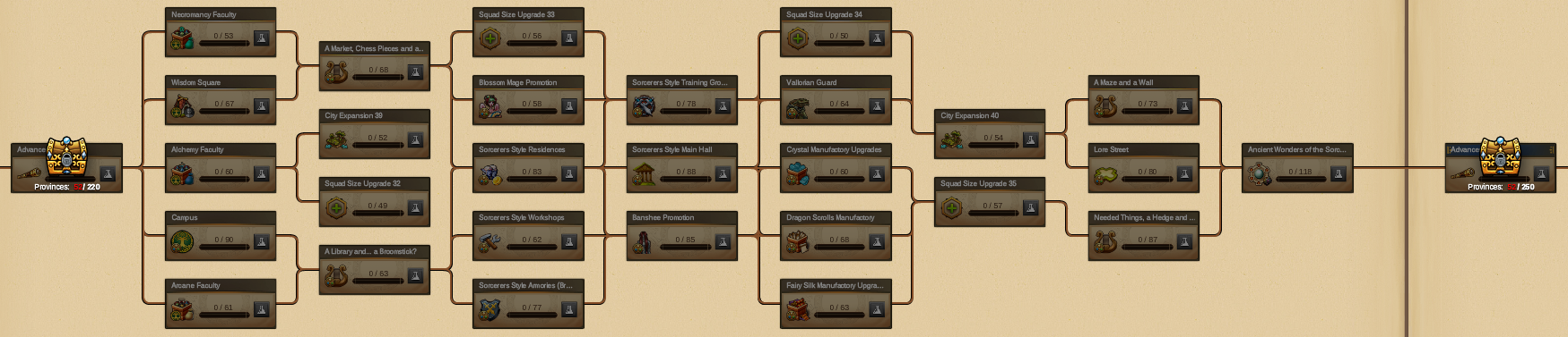 Elvenar Sorcerers & Dragons - Planning Research