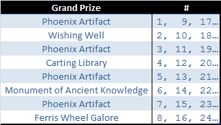 Elvenar - Evolution of the Phoenix Event - 2019-04 - Grand Prize Rotation