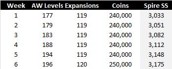 Spire Squad Size - Rounding Example