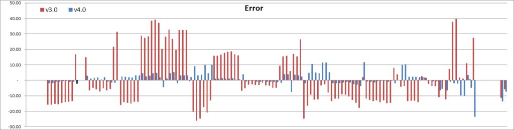 Spire squad size - v3.0 vs v4.0 model errors