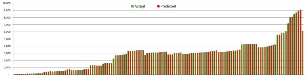 Spire squad size - actual vs predicted