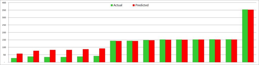 Spire squad size - actual vs predicted - tiny