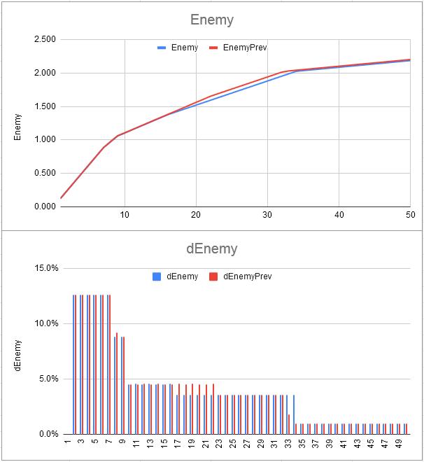 Tournament Progression Model - Enemy SS Factors