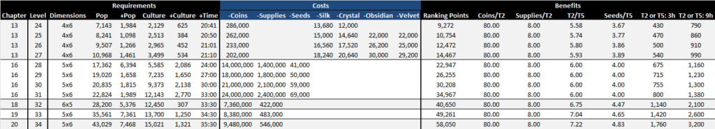 Elvenar Chapter 17+ - Crystal Manufactories upgrades