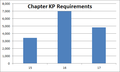 Chapter 15-17 - Research Requirements Preview