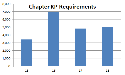 Chapter 15-18 - Research Requirements Preview